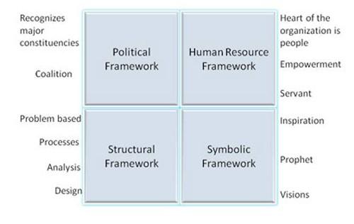 four Framework Approach to understand leadership behavior