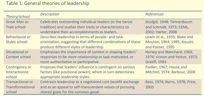 general theories of leadership globalization