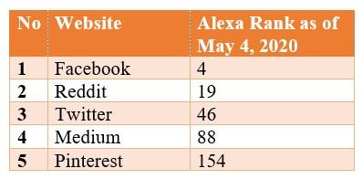 Top 5 Social Bookmarking Websites for free 2020 Alexa rank gofrixty including Facebook, Reddit, Twitter, Medium, Pinterest,t