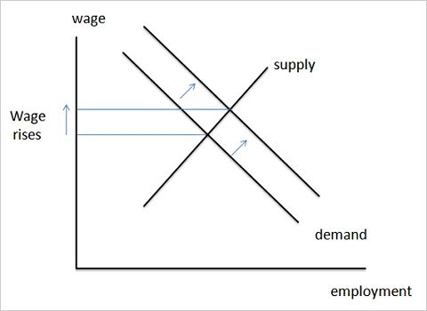 Supply and demand curve of unemployment