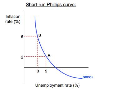 Short run Philips curve explains unemployment