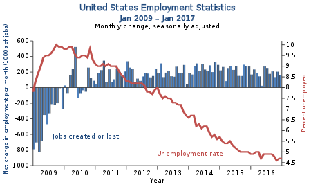 United States US employment graph